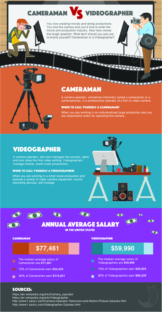 cameraman-vs-videographer-infographic-01